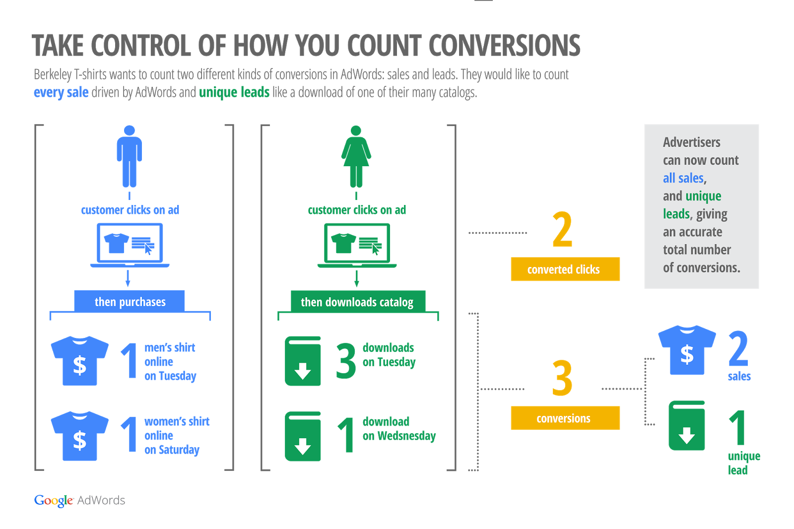 adwords conversions count change