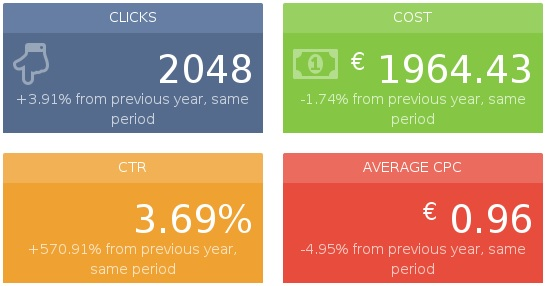 compared-same period -previous-year-Adwords-sunnyreports