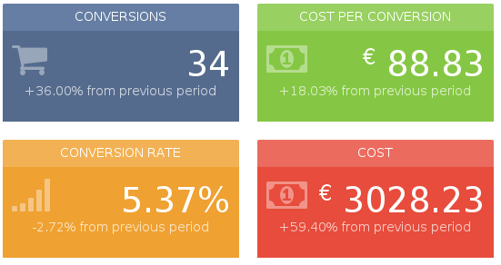 5 metrics to include in your Adwords reporting