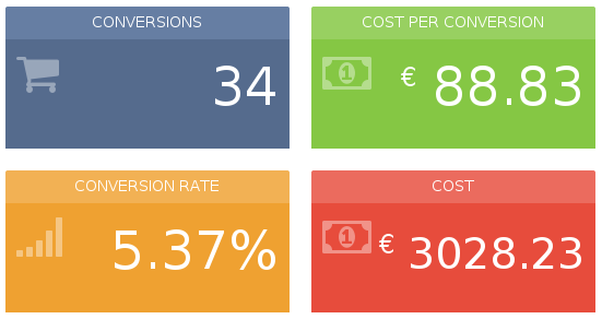 main-metrics-adwords-report